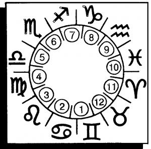Каббала чисел и нумерология