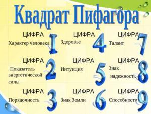 Нумерология по дате рождения Квадрат Пифагора