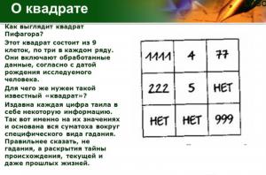 Нумерология, рассчитать квадрат Пифагора