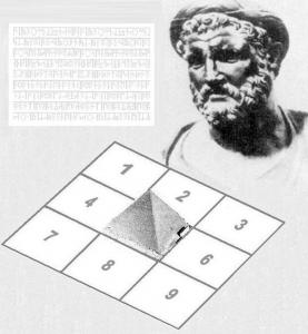 Пифагор, квадрат Пифагора, нумерология - психоматрица