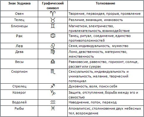 толкование знаков зодиака