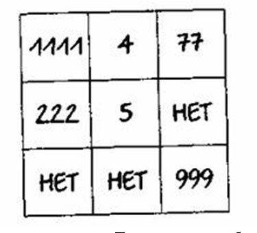 Нумерология цифр