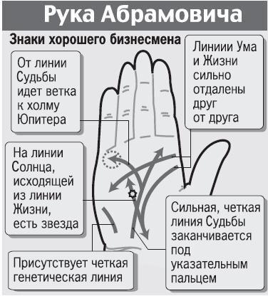 ruka-abramovicha